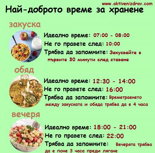 време на хранене