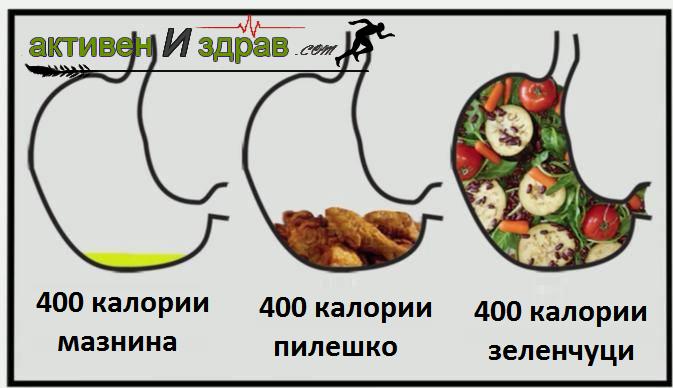 калории в месото