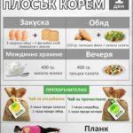 10 дни за ПЛОСЪК корем (хранителен режим + планк схема)